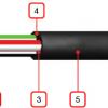 Силові кабелі, що не поширюють горіння з низьким димо-газовиділенням ВВГнг-LS - 0,66 і 1 кВ,  АВВГнг-LS   - 0,66 кВ і 1 кВ кВ